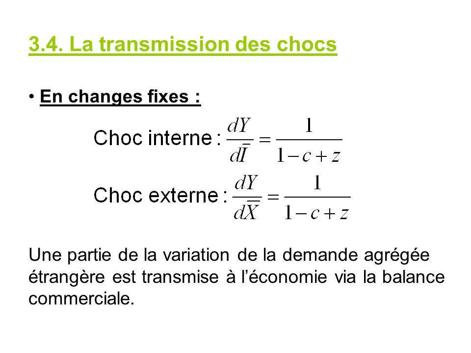 3.4. La transmission des chocs En changes fixes : Une partie de la variation de la demande agrégée étrangère est transmise à léconomie via la balance