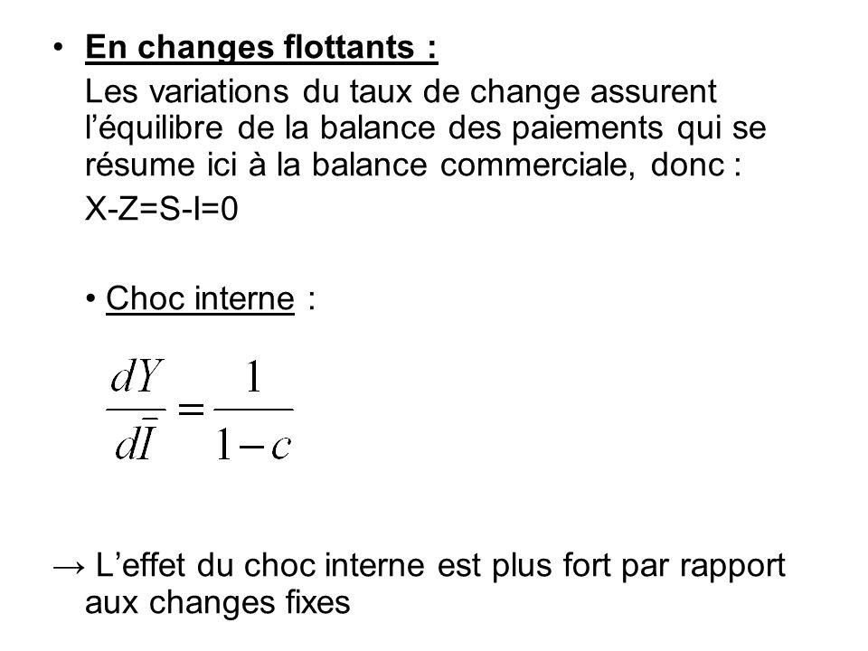 En changes flottants : Les variations du taux de change assurent léquilibre de la balance des paiements qui se résume ici à la balance commerciale, do