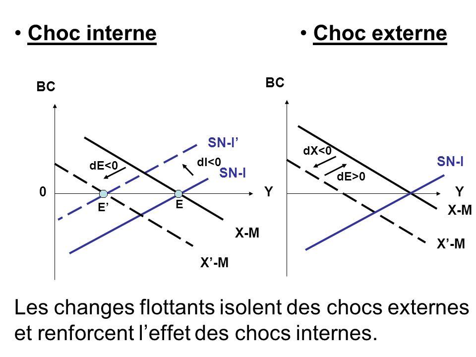 Choc interne Choc externe Les changes flottants isolent des chocs externes et renforcent leffet des chocs internes. YY BC 0 SN-I X-M BC SN-I X-M dI<0