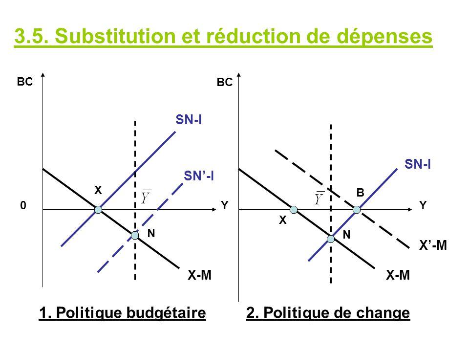 SN-I X N Y0 BC Y X N B SN-I X-M 1. Politique budgétaire2. Politique de change X-M 3.5. Substitution et réduction de dépenses