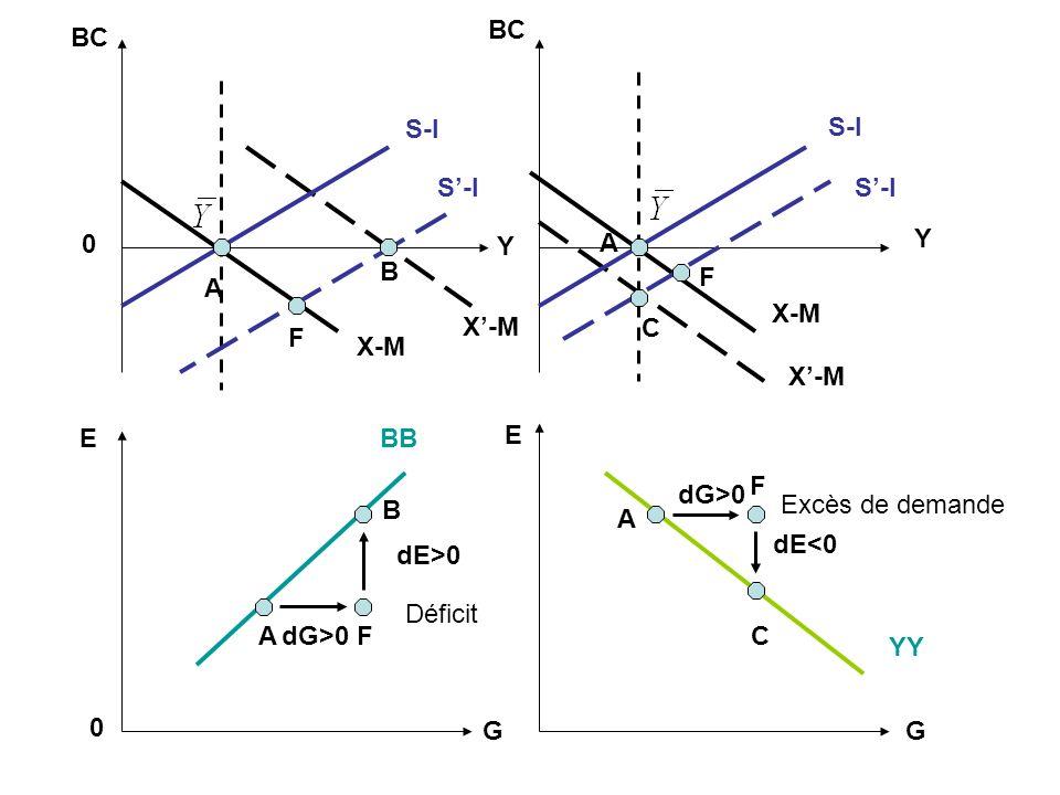 BB YY Déficit E G E G Excès de demande 0 0 BC Y Y S-I X-M S-I X-M A F B B FA C A F F A C dG>0 dE>0 dG>0 dE<0