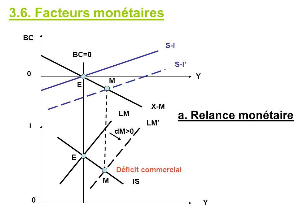 LM IS S-I X-M BC 0 i 0 Y Y a. Relance monétaire E M M E Déficit commercial BC=0 dM>0 3.6. Facteurs monétaires