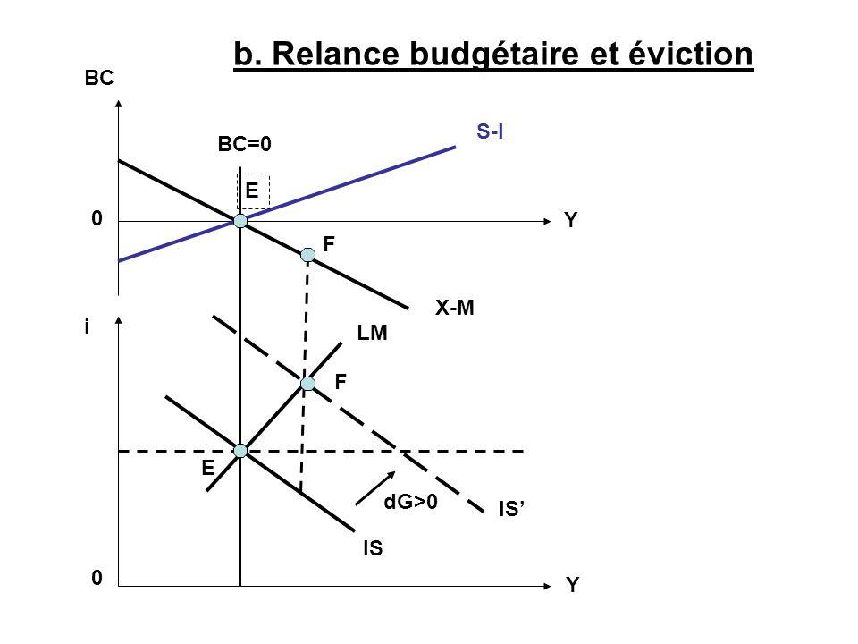 LM IS S-I X-M BC 0 i 0 Y Y BC=0 b. Relance budgétaire et éviction IS F F E E dG>0