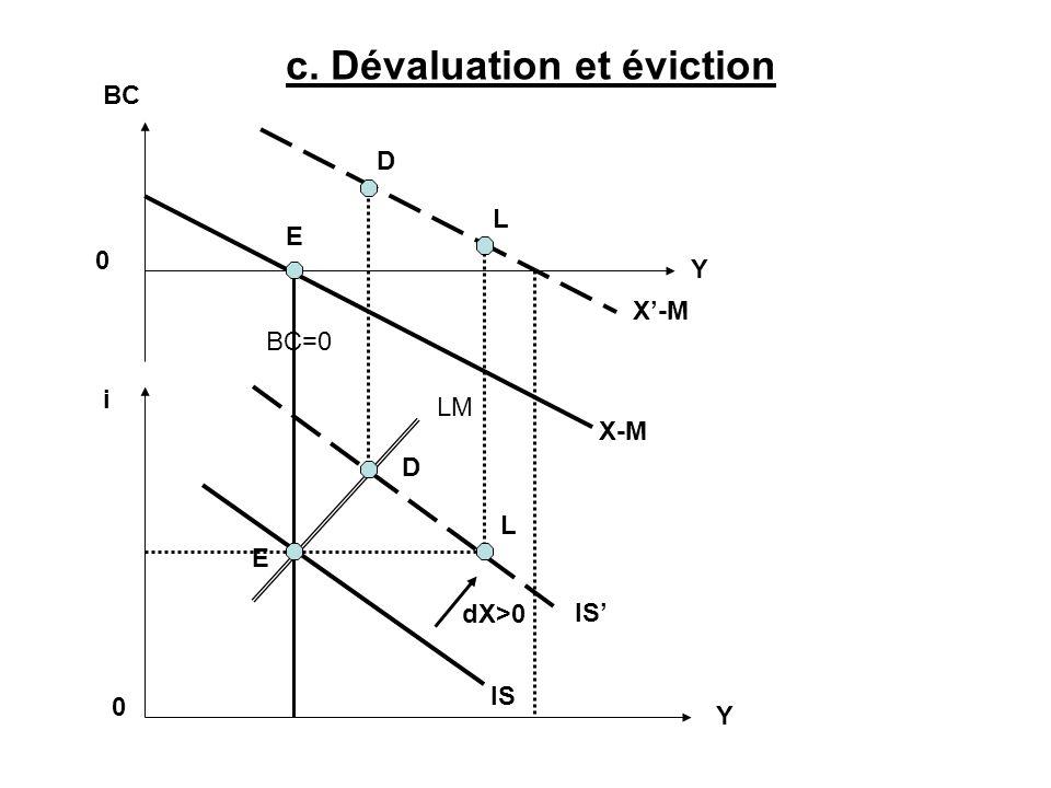LM IS X-M BC 0 i 0 Y Y BC=0 c. Dévaluation et éviction IS X-M dX>0 E D L L D E