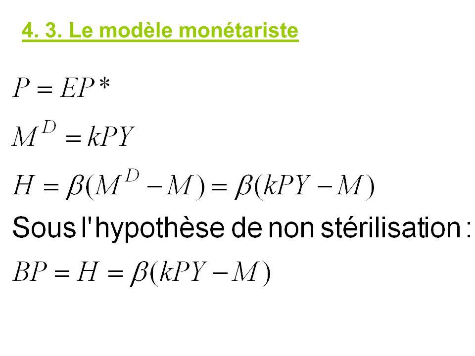 4. 3. Le modèle monétariste