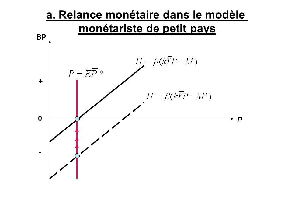 BP P 0 a. Relance monétaire dans le modèle monétariste de petit pays - +