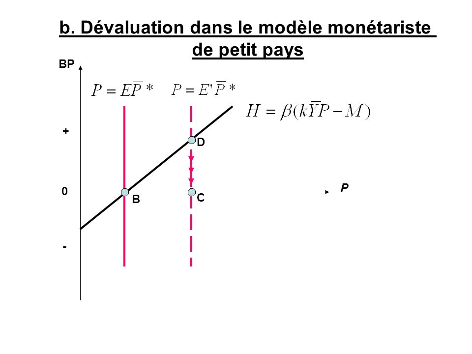 BP P 0 b. Dévaluation dans le modèle monétariste de petit pays B C D + -