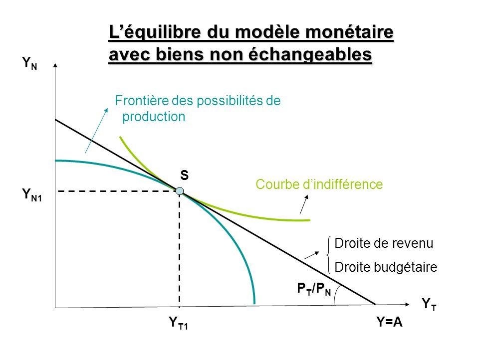 YNYN YTYT Y N1 Y T1 S P T /P N Frontière des possibilités de production Courbe dindifférence Léquilibre du modèle monétaire avec biens non échangeable