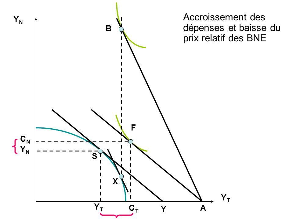 Accroissement des dépenses et baisse du prix relatif des BNE YNYN YTYT X S Y F B A YNYN CNCN YTYT CTCT
