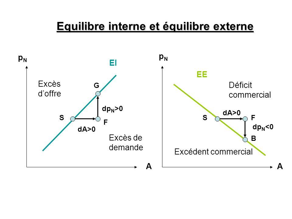AA EI EE Excès doffre Excès de demande Excédent commercial Déficit commercial Equilibre interne et équilibre externe pNpN dA>0 dp N >0 dA>0 dp N <0 pN