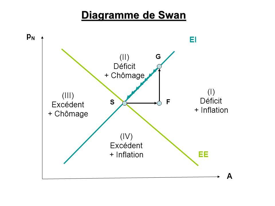 A EI EE (II) Déficit + Chômage (III) Excédent + Chômage (I) Déficit + Inflation (IV) Excédent + Inflation Diagramme de Swan G F S pNpN