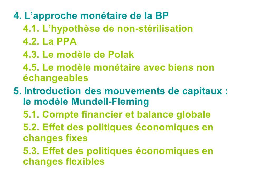4. Lapproche monétaire de la BP 4.1. Lhypothèse de non-stérilisation 4.2. La PPA 4.3. Le modèle de Polak 4.5. Le modèle monétaire avec biens non échan