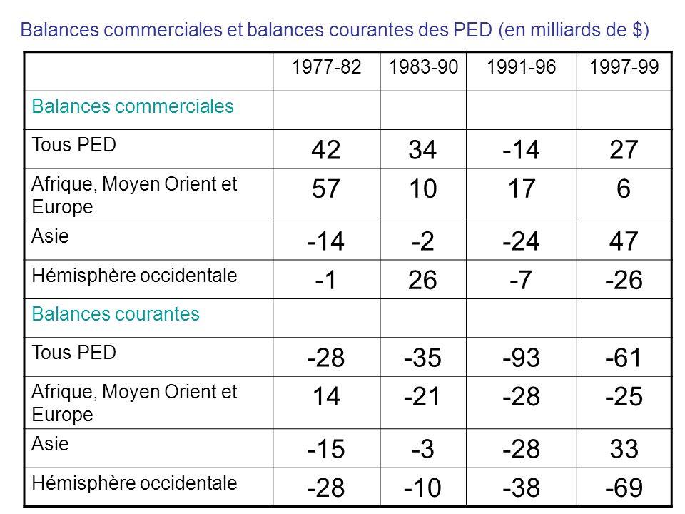 Balances commerciales et balances courantes des PED (en milliards de $) 1977-821983-901991-961997-99 Balances commerciales Tous PED 4234-1427 Afrique,