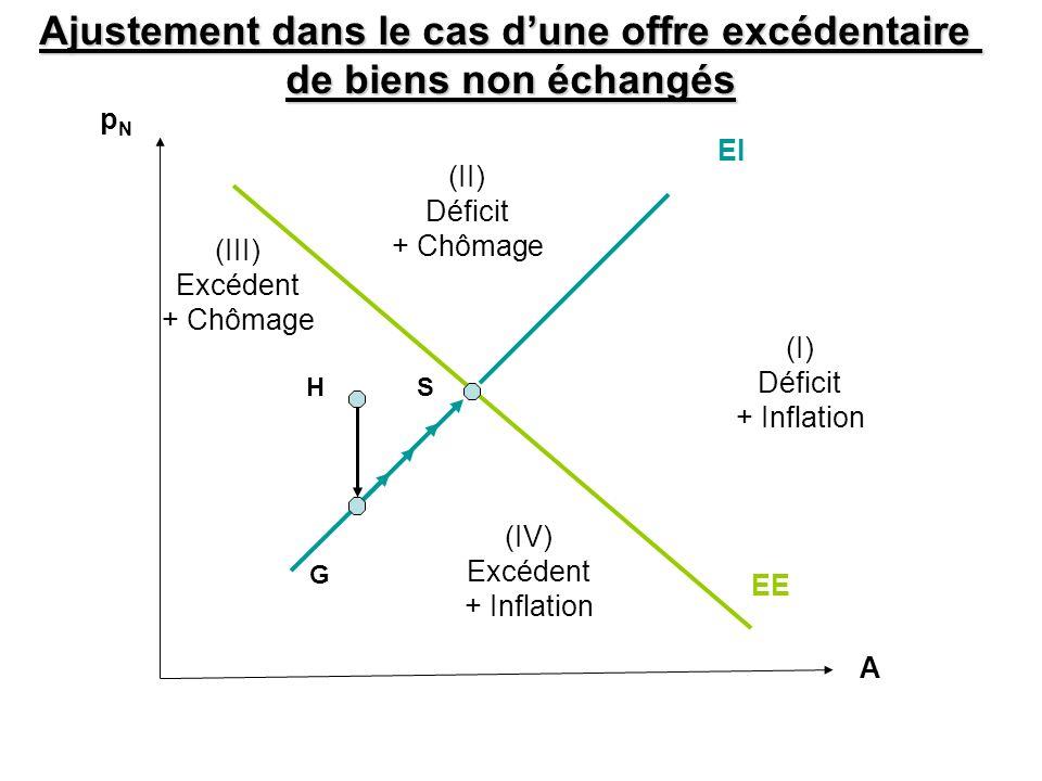 A EI EE (II) Déficit + Chômage (III) Excédent + Chômage (I) Déficit + Inflation (IV) Excédent + Inflation Ajustement dans le cas dune offre excédentai