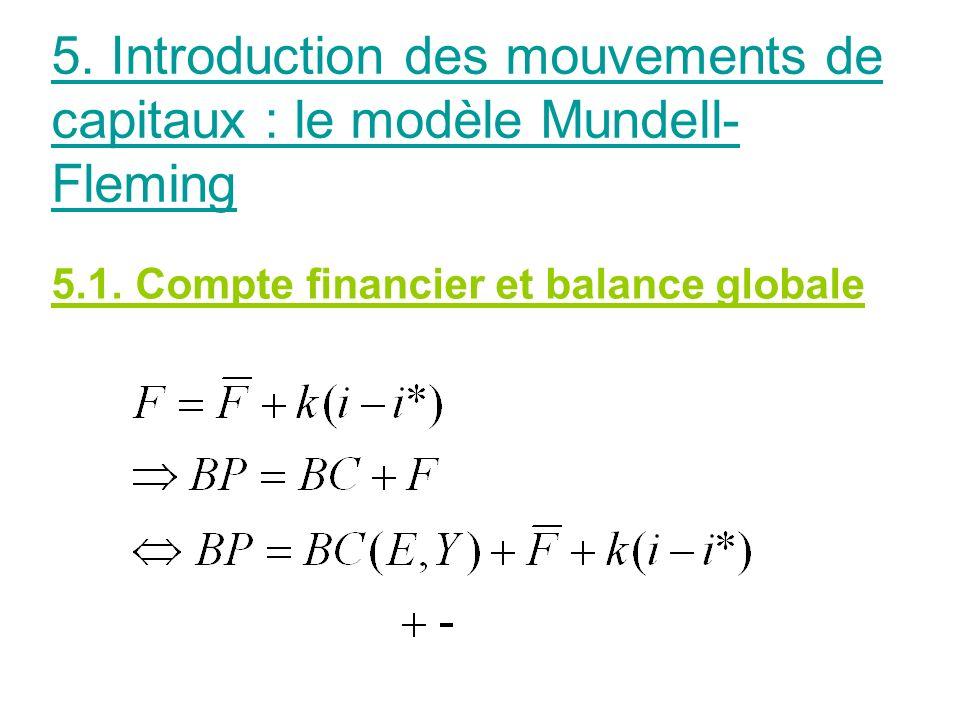 5.1. Compte financier et balance globale 5. Introduction des mouvements de capitaux : le modèle Mundell- Fleming