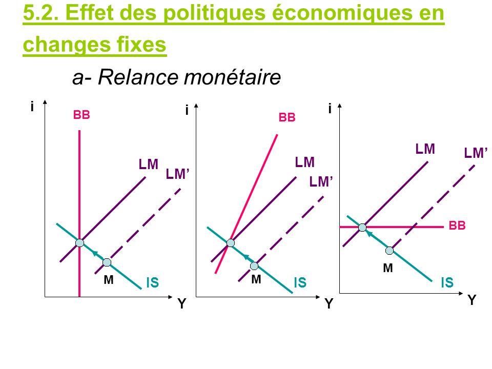 5.2. Effet des politiques économiques en changes fixes a- Relance monétaire LM IS BB IS LM M M M Y YY i i i