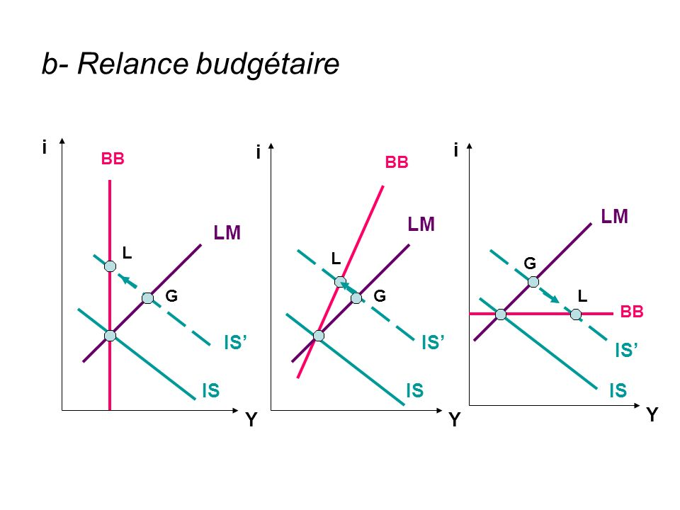 b- Relance budgétaire LM IS BB IS LM G GGL L L Y YY i i i