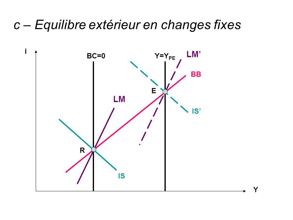 BB IS BC=0Y=Y PE IS R E Y i c – Equilibre extérieur en changes fixes
