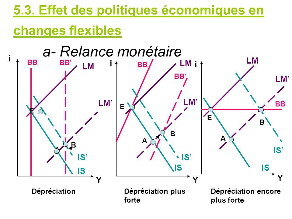 5.3. Effet des politiques économiques en changes flexibles a- Relance monétaire LM IS BB IS LM A B A Y YY i i i BB IS B E BB A B E E IS DépréciationDé