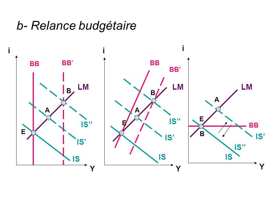 b- Relance budgétaire LM IS BB IS LM A B B E A E Y YY i ii E A BB IS B