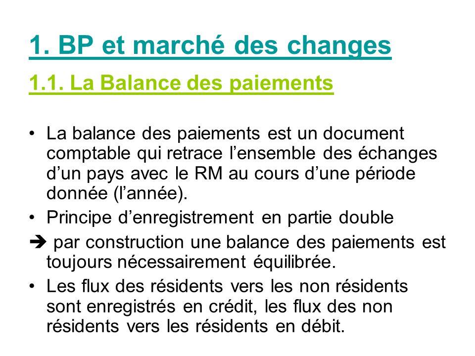 1. BP et marché des changes 1.1. La Balance des paiements La balance des paiements est un document comptable qui retrace lensemble des échanges dun pa