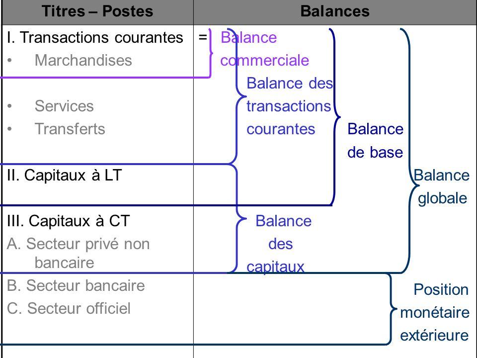 Titres – PostesBalances I. Transactions courantes Marchandises Services Transferts II. Capitaux à LT III. Capitaux à CT A. Secteur privé non bancaire