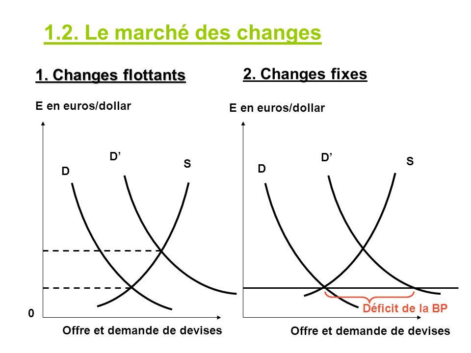 1.2. Le marché des changes D D S D D S Déficit de la BP 0 E en euros/dollar Offre et demande de devises E en euros/dollar 1. Changes flottants 2. Chan