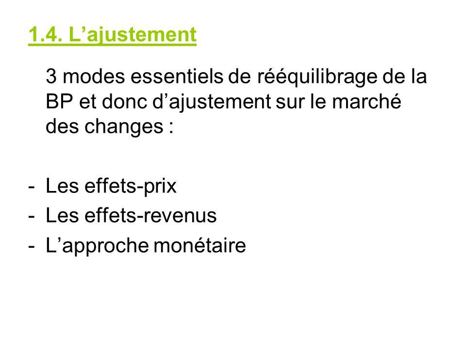 1.4. Lajustement 3 modes essentiels de rééquilibrage de la BP et donc dajustement sur le marché des changes : -Les effets-prix -Les effets-revenus -La