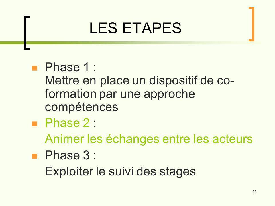 11 LES ETAPES Phase 1 : Mettre en place un dispositif de co- formation par une approche compétences Phase 2 : Animer les échanges entre les acteurs Phase 3 : Exploiter le suivi des stages