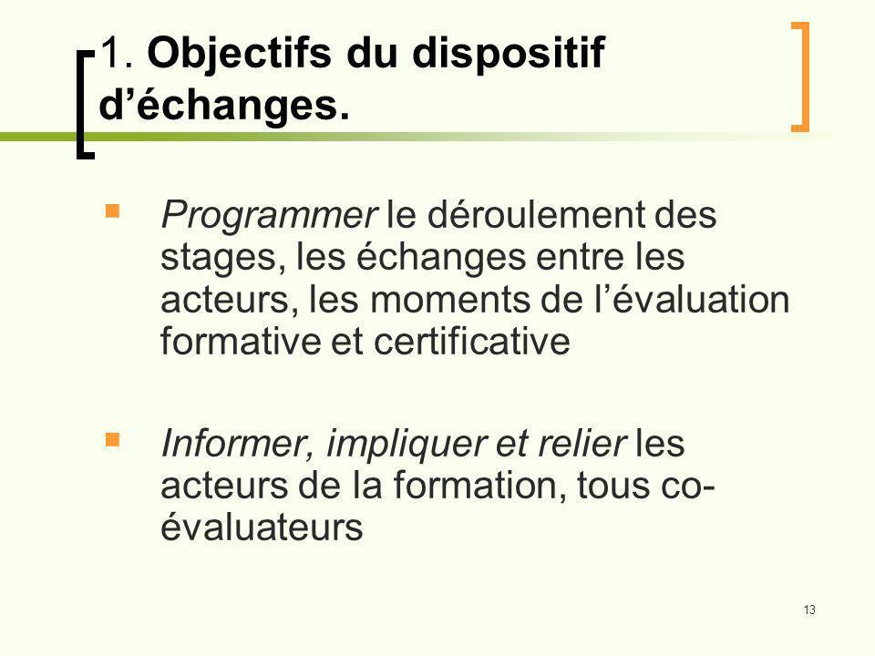 13 1.Objectifs du dispositif déchanges.