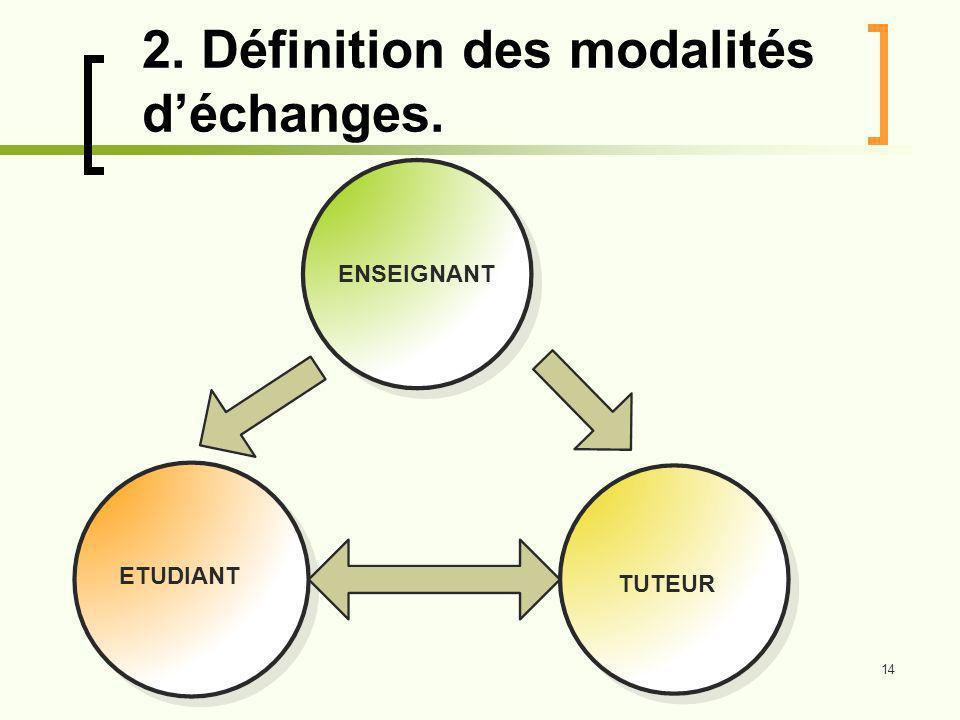 14 2. Définition des modalités déchanges. ENSEIGNANT ETUDIANT TUTEUR