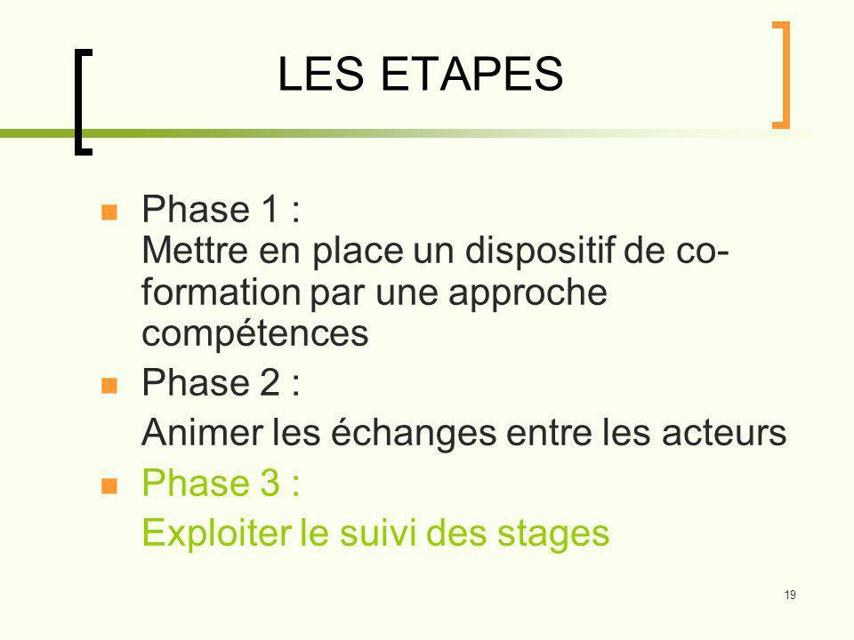 19 LES ETAPES Phase 1 : Mettre en place un dispositif de co- formation par une approche compétences Phase 2 : Animer les échanges entre les acteurs Phase 3 : Exploiter le suivi des stages