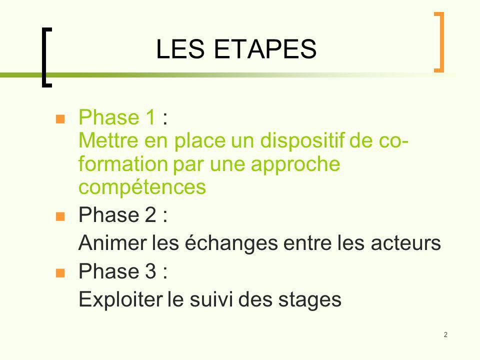 2 LES ETAPES Phase 1 : Mettre en place un dispositif de co- formation par une approche compétences Phase 2 : Animer les échanges entre les acteurs Phase 3 : Exploiter le suivi des stages