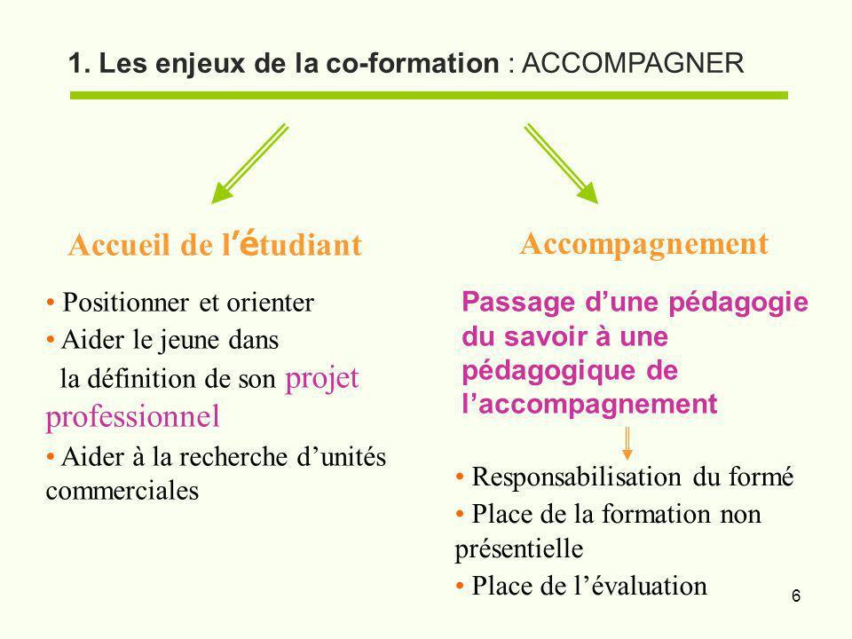6 1. Les enjeux de la co-formation : ACCOMPAGNER Accueil de l é tudiant Accompagnement Responsabilisation du formé Place de la formation non présentie