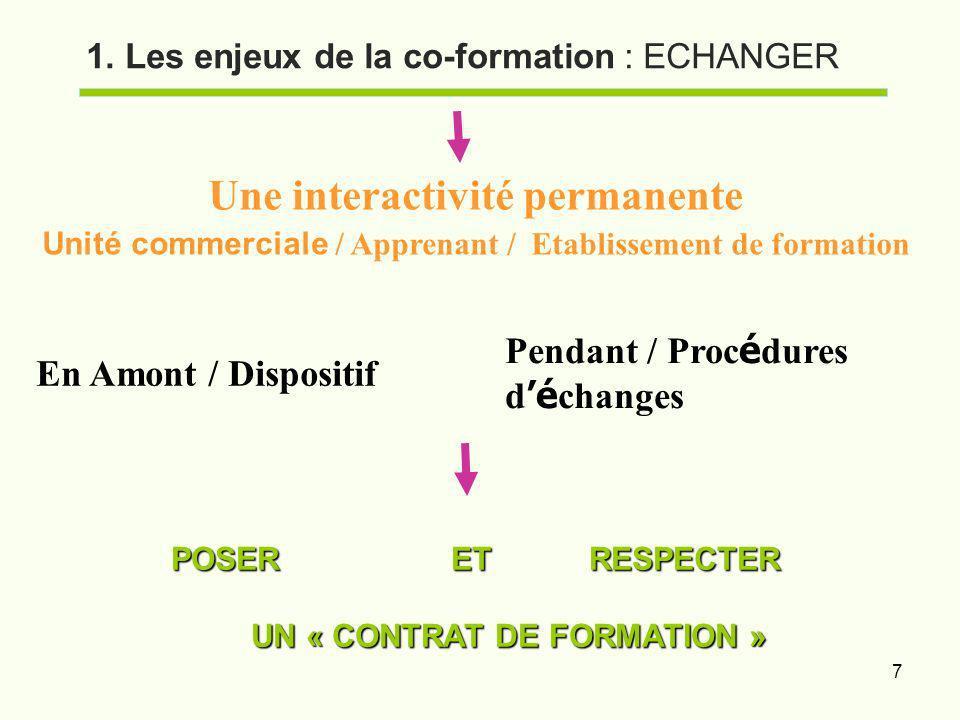 7 1. Les enjeux de la co-formation : ECHANGER Une interactivité permanente Unité commerciale / Apprenant / Etablissement de formation En Amont / Dispo