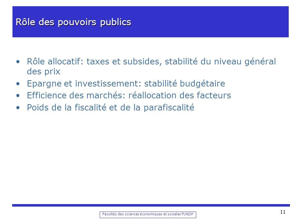 Facultés des sciences économiques et sociales FUNDP 11 Rôle des pouvoirs publics Rôle allocatif: taxes et subsides, stabilité du niveau général des prix Epargne et investissement: stabilité budgétaire Efficience des marchés: réallocation des facteurs Poids de la fiscalité et de la parafiscalité
