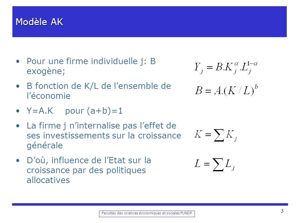 Facultés des sciences économiques et sociales FUNDP 3 Modèle AK Pour une firme individuelle j: B exogène; B fonction de K/L de lensemble de léconomie Y=A.K pour (a+b)=1 La firme j ninternalise pas leffet de ses investissements sur la croissance générale Doù, influence de lEtat sur la croissance par des politiques allocatives
