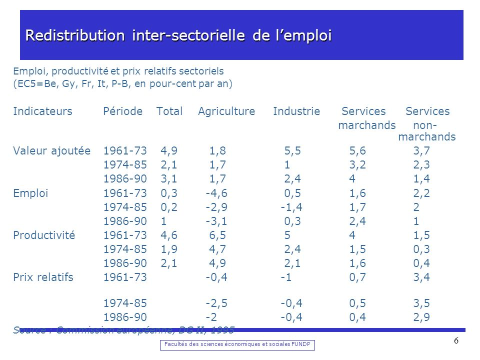 Facultés des sciences économiques et sociales FUNDP 6 Redistribution inter-sectorielle de lemploi Emploi, productivité et prix relatifs sectoriels (EC5=Be, Gy, Fr, It, P-B, en pour-cent par an) IndicateursPériode TotalAgricultureIndustrie Services Services marchands non- marchands Valeur ajoutée1961-73 4,9 1,8 5,5 5,6 3,7 1974-85 2,1 1,7 1 3,2 2,3 1986-90 3,1 1,7 2,4 4 1,4 Emploi1961-73 0,3 -4,6 0,5 1,6 2,2 1974-85 0,2 -2,9 -1,4 1,7 2 1986-90 1 -3,1 0,3 2,4 1 Productivité1961-73 4,6 6,5 5 4 1,5 1974-85 1,9 4,7 2,4 1,5 0,3 1986-90 2,1 4,9 2,1 1,6 0,4 Prix relatifs1961-73 -0,4 -1 0,7 3,4 1974-85 -2,5 -0,4 0,5 3,5 1986-90 -2 -0,4 0,4 2,9 Source : Commission européenne, DG II, 1995