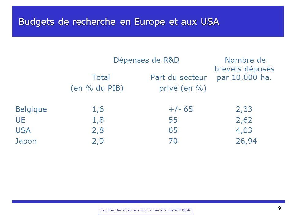 Facultés des sciences économiques et sociales FUNDP 9 Budgets de recherche en Europe et aux USA Budgets de recherche en Europe et aux USA Dépenses de R&D Nombre de brevets déposés Total Part du secteur par 10.000 ha.