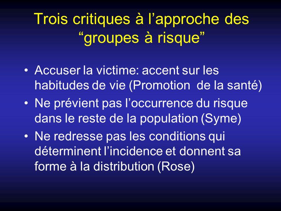 Trois critiques à lapproche des groupes à risque Accuser la victime: accent sur les habitudes de vie (Promotion de la santé) Ne prévient pas loccurren