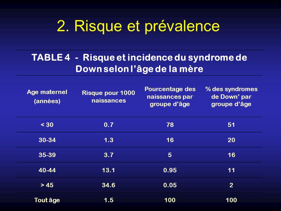 TABLE 4 - Risque et incidence du syndrome de Down selon lâge de la mère Age maternel (années) Risque pour 1000 naissances Pourcentage des naissances p