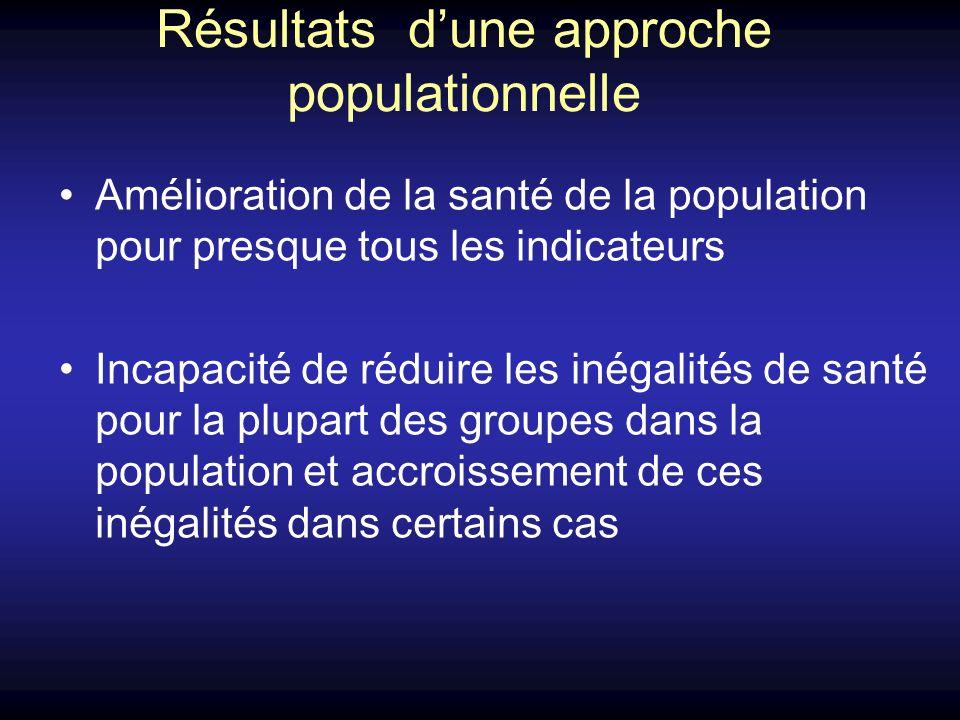 Résultats dune approche populationnelle Amélioration de la santé de la population pour presque tous les indicateurs Incapacité de réduire les inégalit