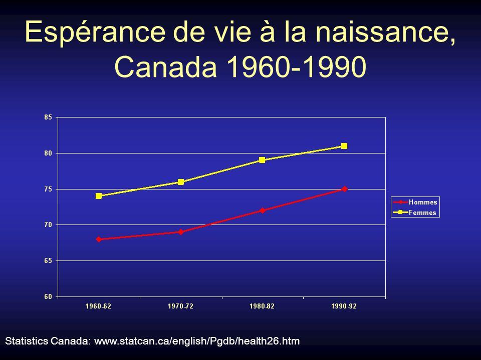 Espérance de vie à la naissance, Canada 1960-1990 Statistics Canada: www.statcan.ca/english/Pgdb/health26.htm