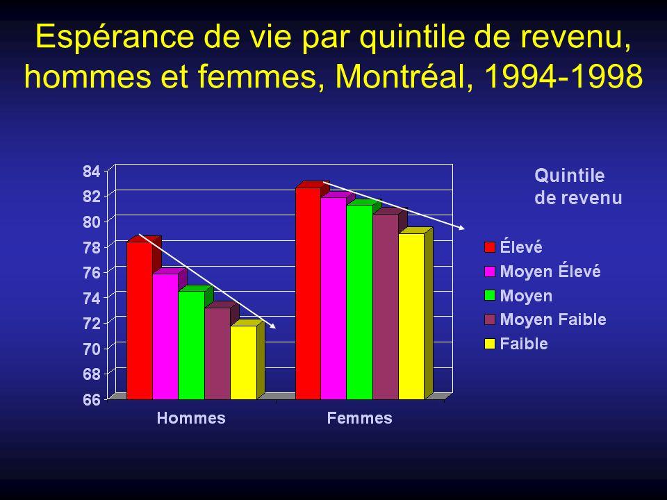 Espérance de vie par quintile de revenu, hommes et femmes, Montréal, 1994-1998 Quintile de revenu