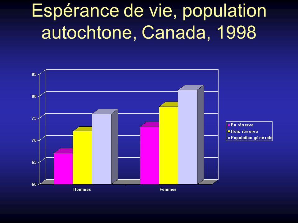 Espérance de vie, population autochtone, Canada, 1998