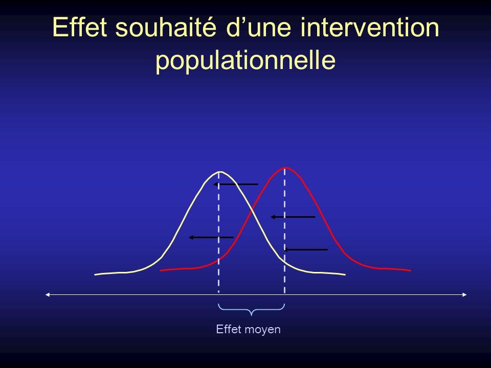Effet souhaité dune intervention populationnelle Effet moyen