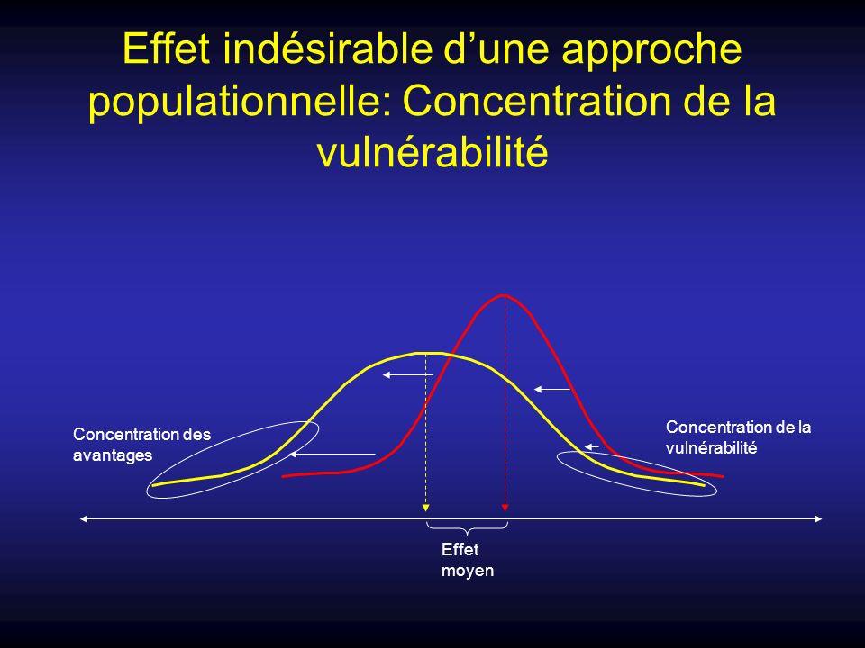 Effet indésirable dune approche populationnelle: Concentration de la vulnérabilité Effet moyen Concentration des avantages Concentration de la vulnéra