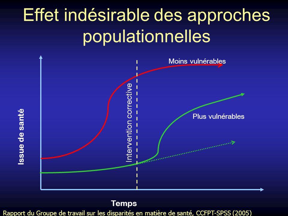Effet indésirable des approches populationnelles Temps Issue de santé Intervention corrective Moins vulnérables Plus vulnérables Rapport du Groupe de