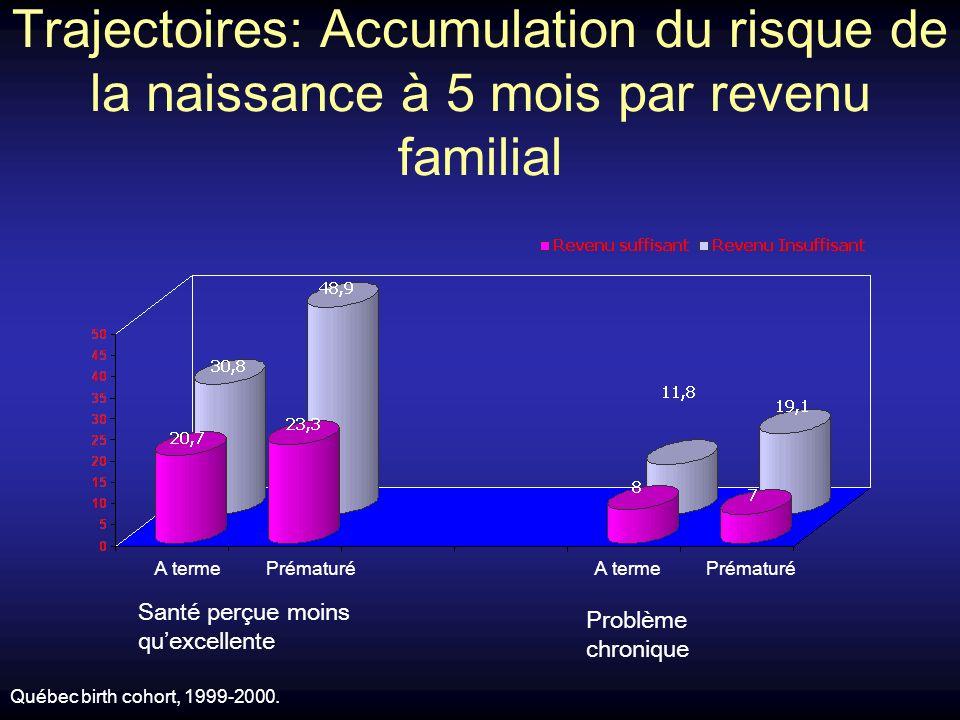 Trajectoires: Accumulation du risque de la naissance à 5 mois par revenu familial Santé perçue moins quexcellente Problème chronique Prématuré A terme