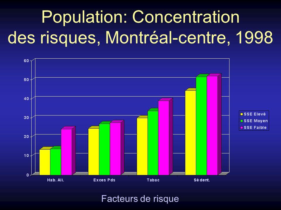 Population: Concentration des risques, Montréal-centre, 1998 Facteurs de risque